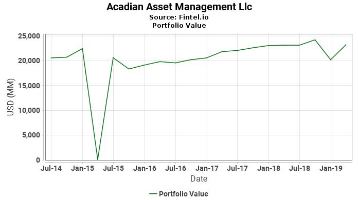 Acadian Asset Management Llc - Portfolio Value