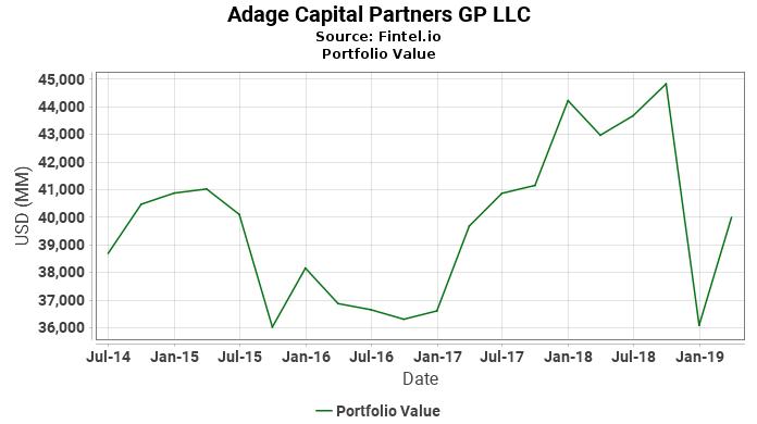 Adage Capital Partners GP LLC - Portfolio Value