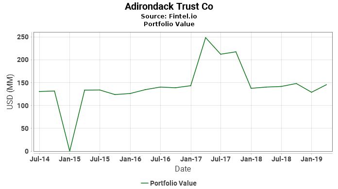 Adirondack Trust Co - Portfolio Value