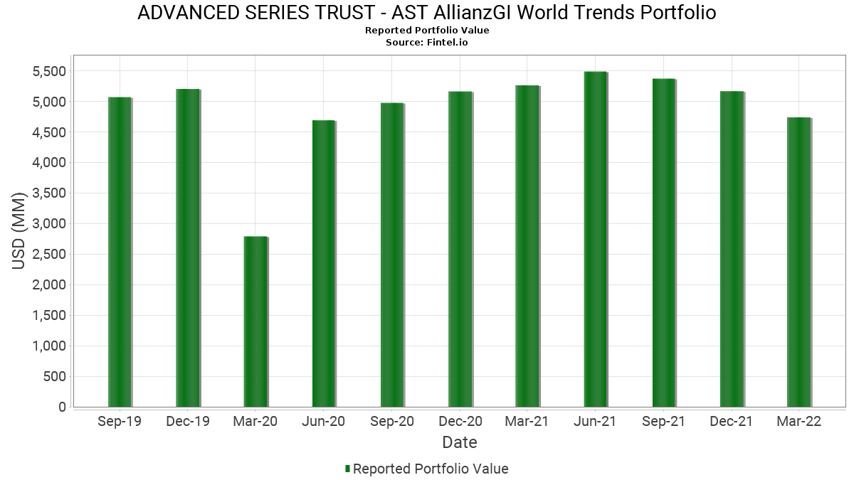 Advanced Series Trust Ast Allianzgi World Trends Portfolio