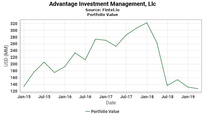 Advantage Investment Management, Llc - Portfolio Value