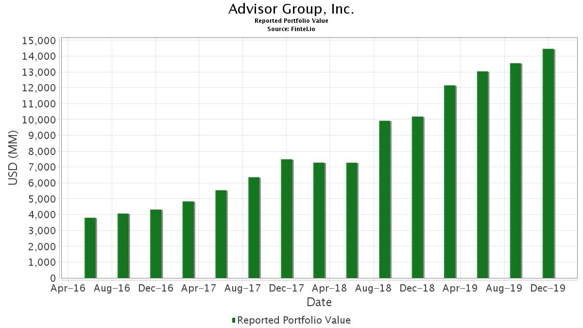 Advisor Group, Inc  - 13F Holdings - Fintel io