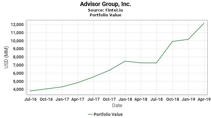 Advisor Group, Inc. - Portfolio Value