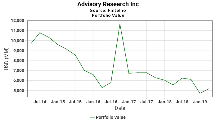 Advisory Research Inc - Portfolio Value