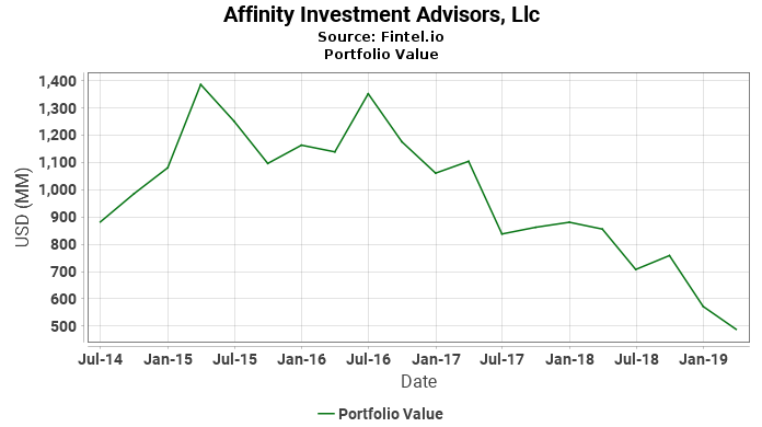 Affinity Investment Advisors, Llc - Portfolio Value