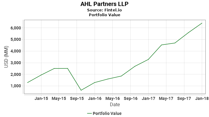 AHL Partners LLP - Portfolio Value