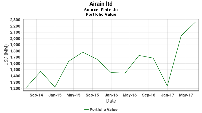 Airain ltd - Portfolio Value