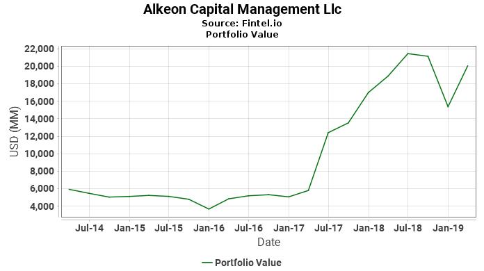 Alkeon Capital Management Llc - Portfolio Value
