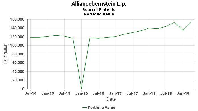 Alliancebernstein L.p. - Portfolio Value