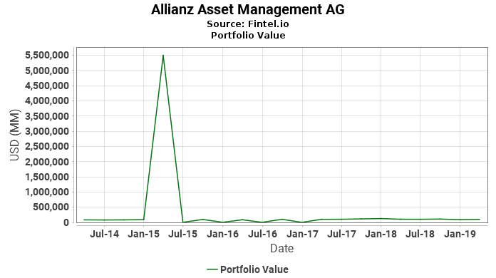 Allianz Asset Management AG - Portfolio Value