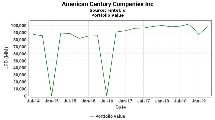 American Century Companies Inc - Portfolio Value