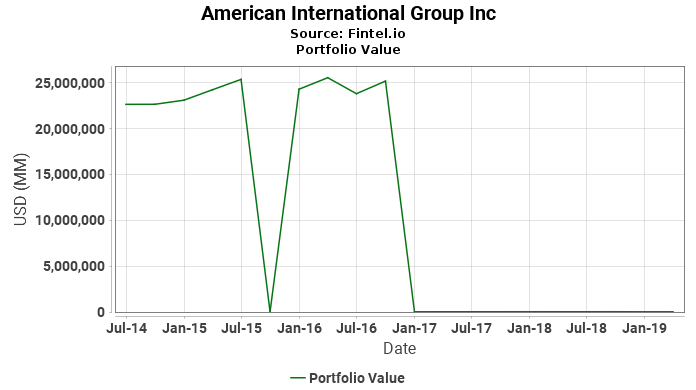 American International Group Inc - Portfolio Value