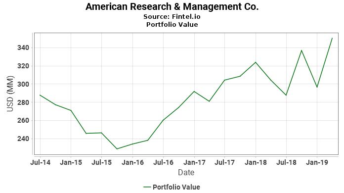 American Research & Management Co. - Portfolio Value