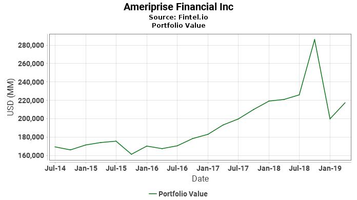 Ameriprise Financial Inc - Portfolio Value