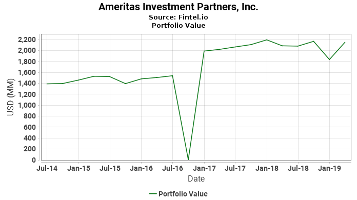 Ameritas Investment Partners, Inc. - Portfolio Value