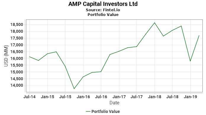 AMP Capital Investors Ltd - Portfolio Value