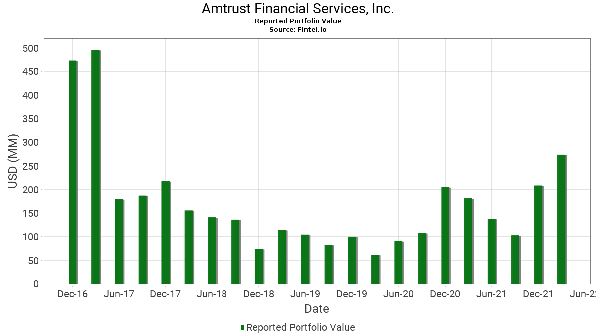 Amtrust Financial Services Inc 13f Holdings Fintel Io