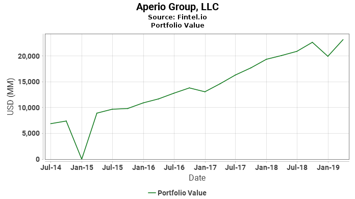 Aperio Group, LLC - Latest 13F Holdings - Fintel.io on at&t wiring diagram, asus wiring diagram, amx wiring diagram, asco wiring diagram, aspect wiring diagram, apache wiring diagram, apple wiring diagram, ace wiring diagram, apollo wiring diagram, audio wiring diagram,