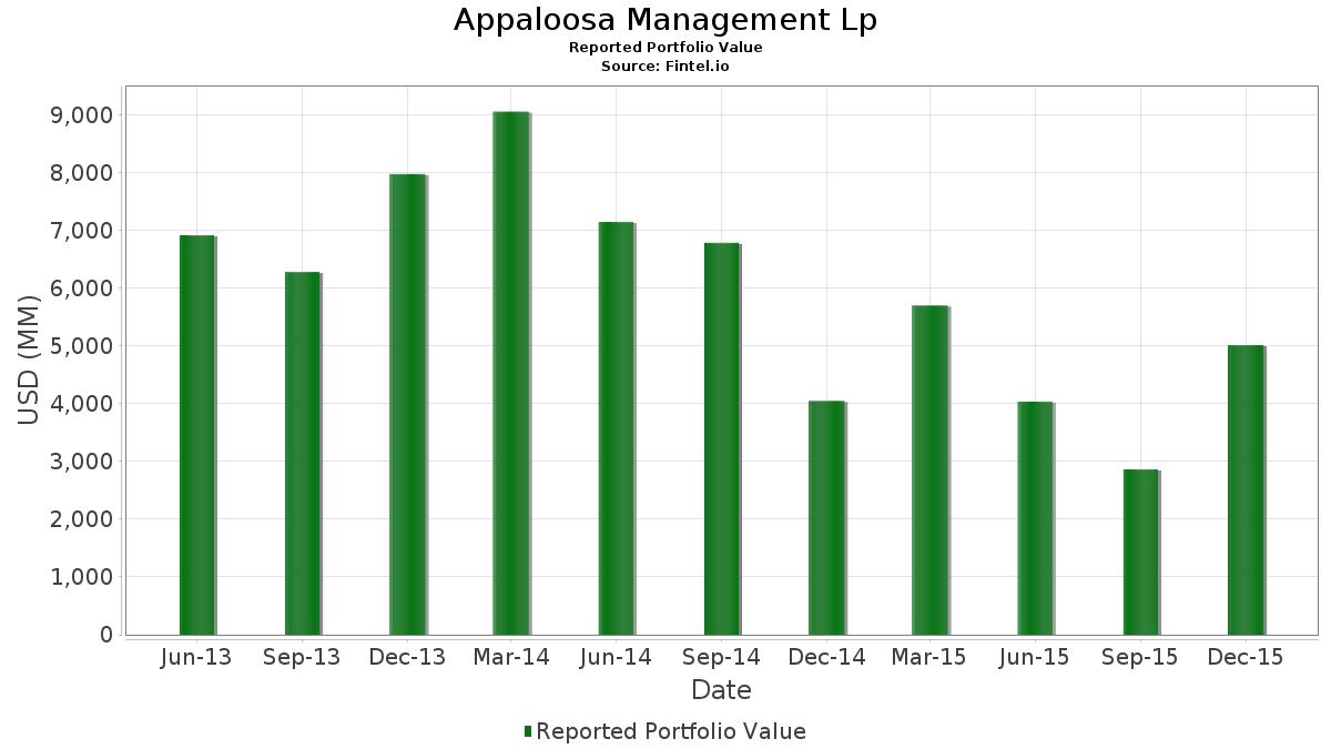 Appaloosa Management Lp - 13F Holdings - David Tepper