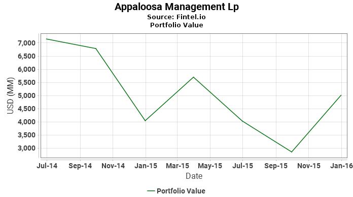 Appaloosa Management Lp - Portfolio Value