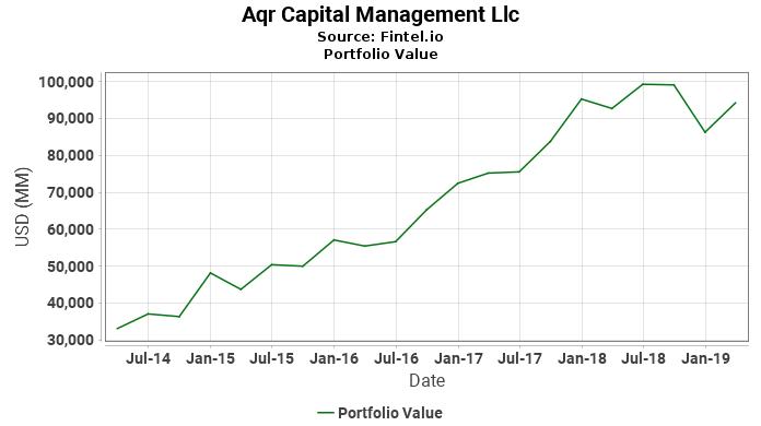 Aqr Capital Management Llc - Portfolio Value
