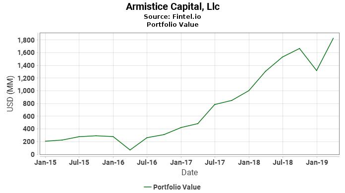 Armistice Capital, Llc - Portfolio Value