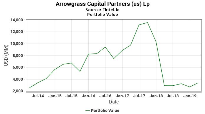 Arrowgrass Capital Partners (us) Lp - Portfolio Value