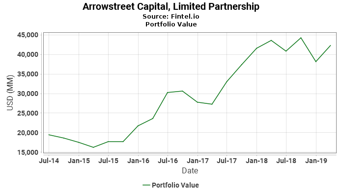 Arrowstreet Capital, Limited Partnership - Portfolio Value