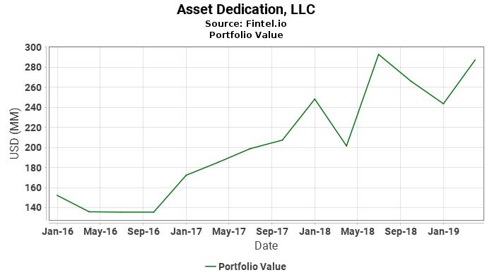 Asset Dedication, LLC - Portfolio Value