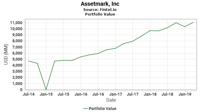 Assetmark, Inc - Portfolio Value