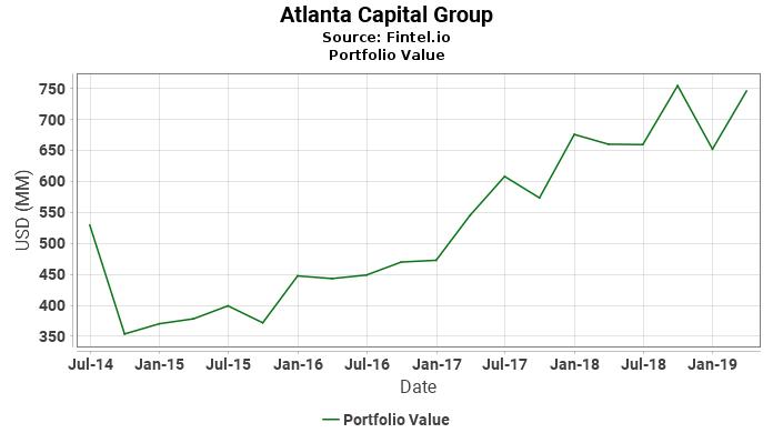 Atlanta Capital Group - Portfolio Value