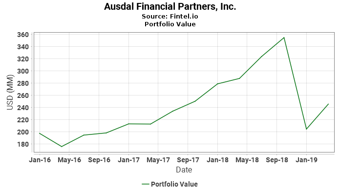 Ausdal Financial Partners, Inc. - Portfolio Value