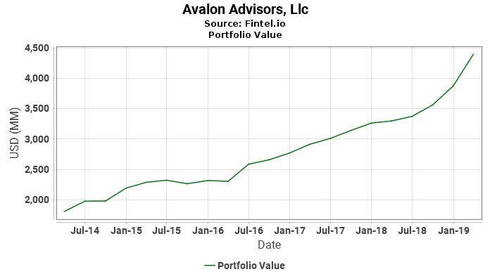 Avalon Advisors, Llc - Portfolio Value