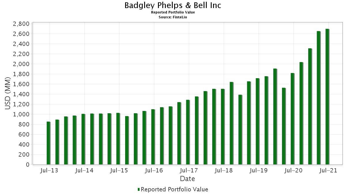 Badgley phelps bell investment mql4 code base custom indicators mt4 forex