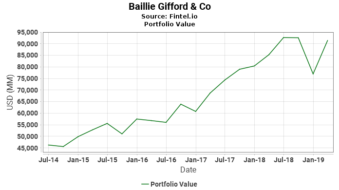Baillie Gifford & Co - Portfolio Value