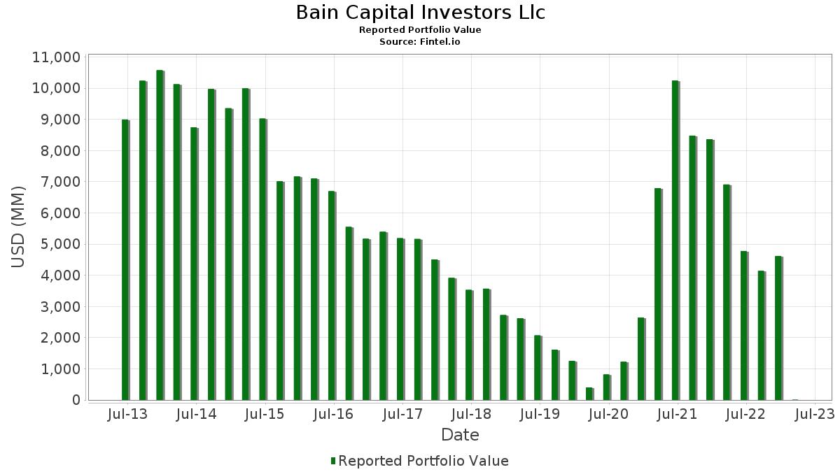 Bain Capital Investors Llc - 13F Holdings - Fintel io