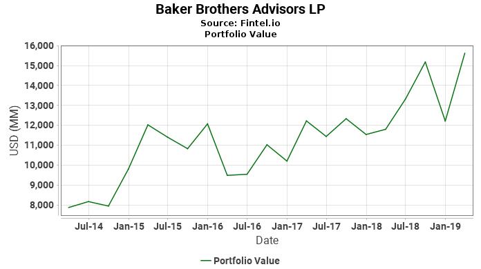 Baker Brothers Advisors LP - Portfolio Value