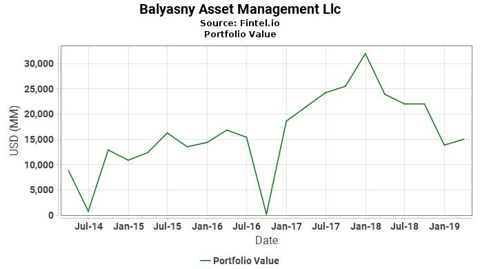 Balyasny Asset Management Llc - Portfolio Value