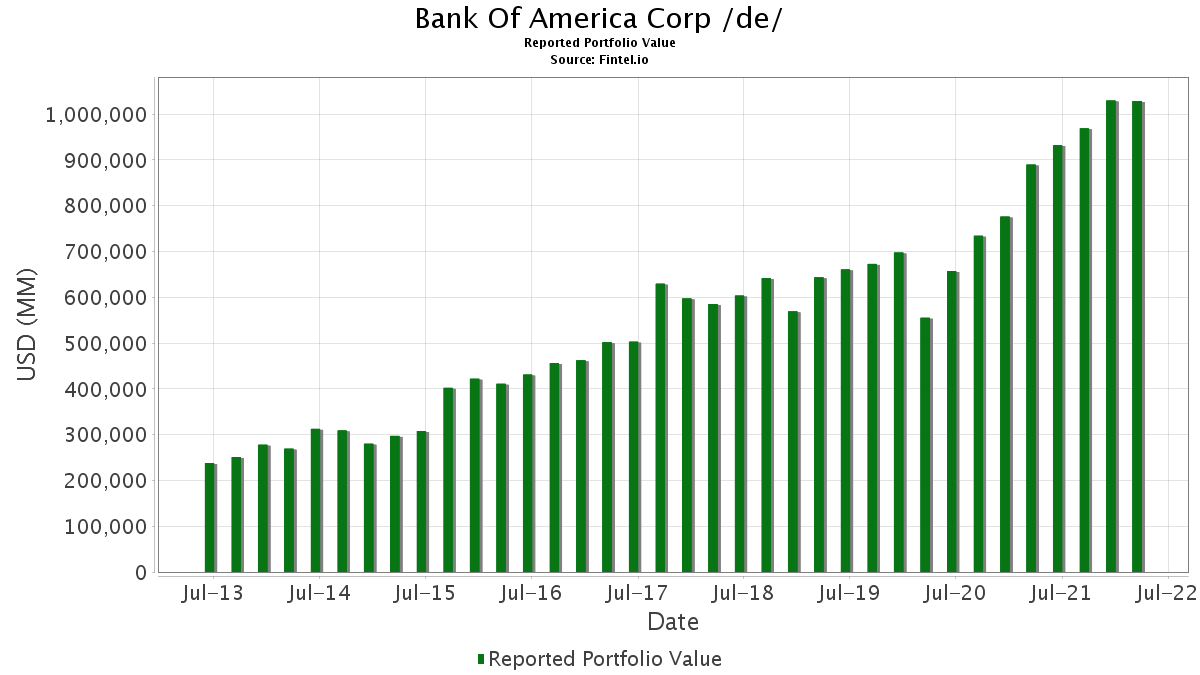 Bank Of America Corp /de/ - 13F Holdings - Fintel io