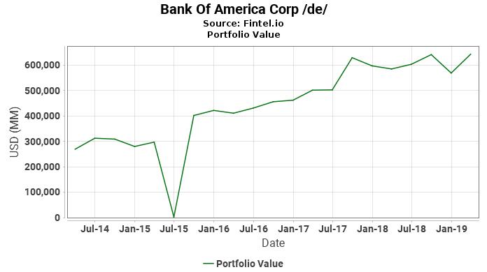 Bank Of America Corp /de/ - Latest 13F Holdings - Fintel.io  Generac Wiring Diagram on