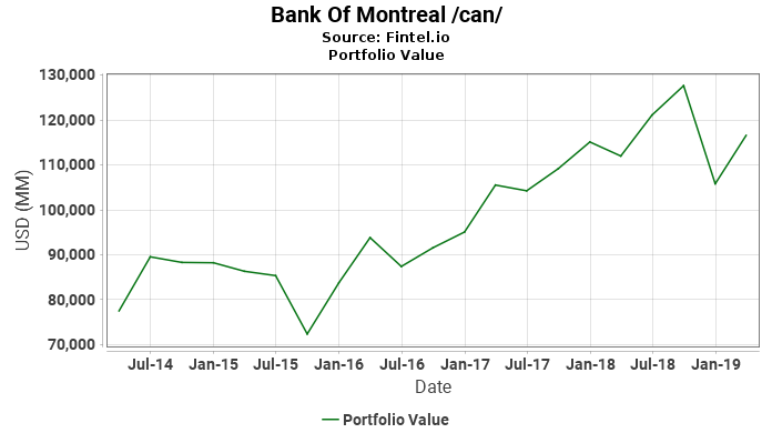 Bank Of Montreal /can/ - Portfolio Value