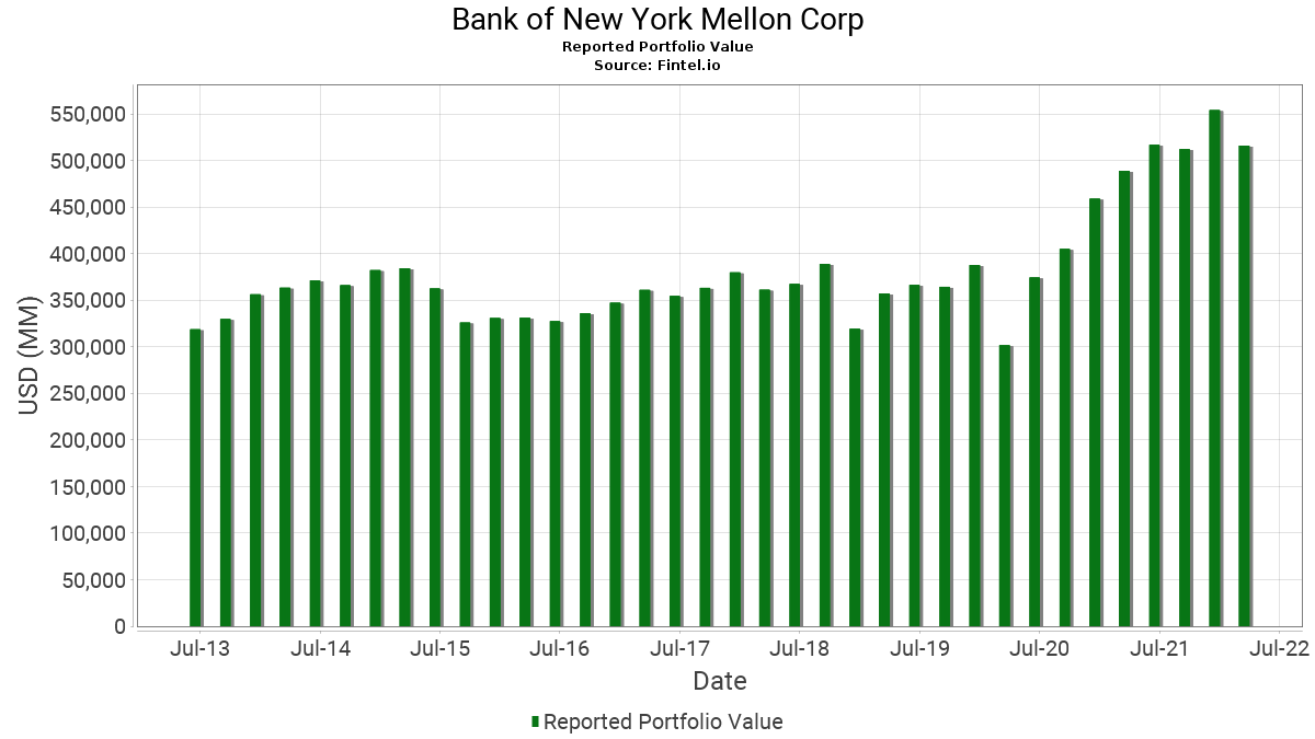 Bank of New York Mellon Corp - 13F Holdings - Fintel io