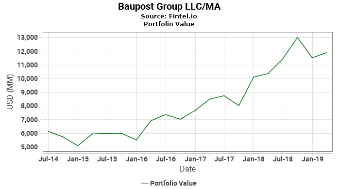 Baupost Group LLC/MA - Portfolio Value