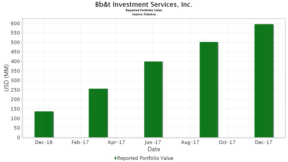 Bb&t investment services inc address nova sky investments llc