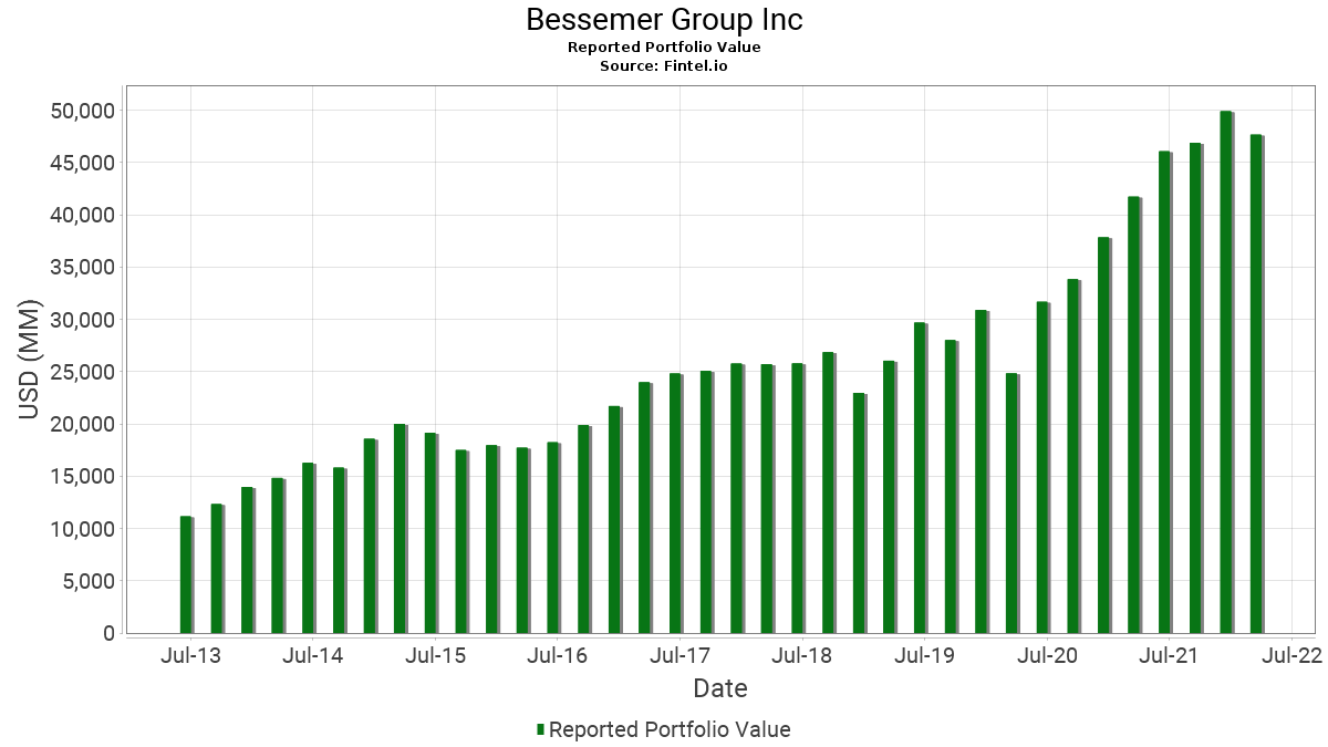 Bessemer Group Inc - 13F Holdings - Fintel.io on