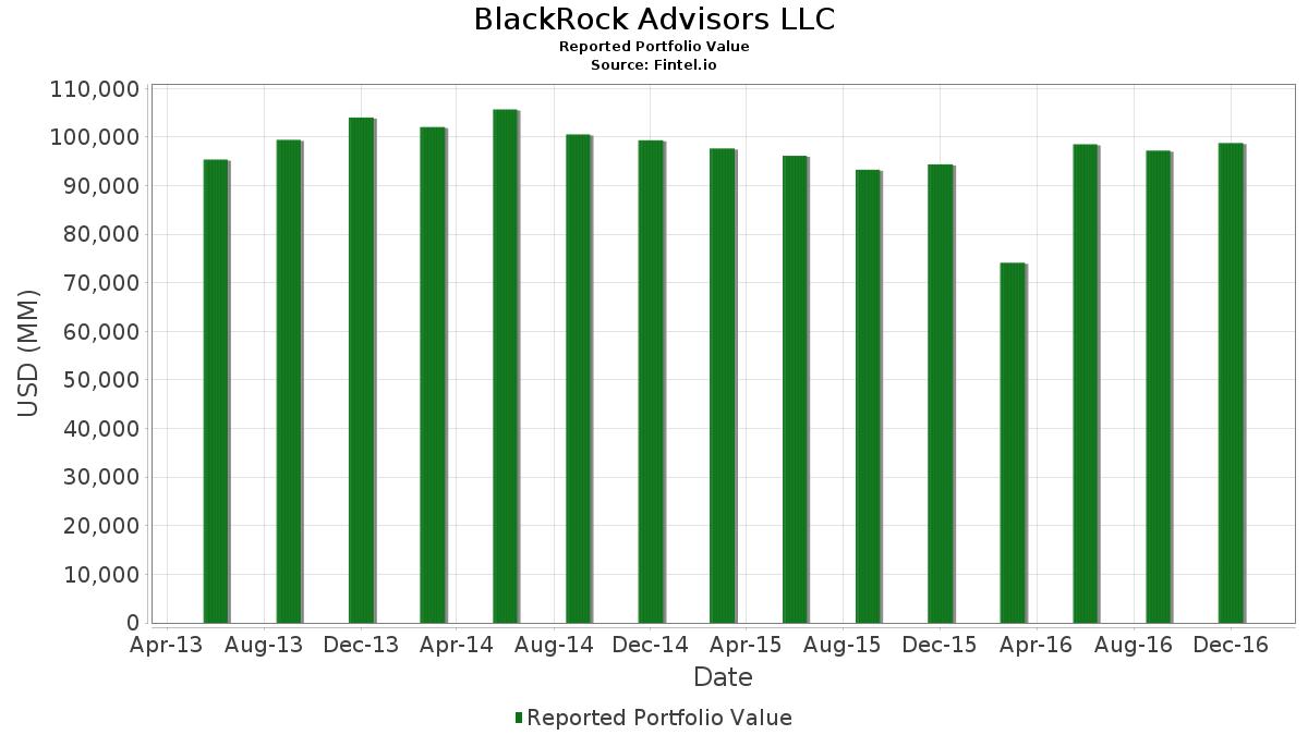 BlackRock Advisors LLC - 13F Holdings - Fintel io