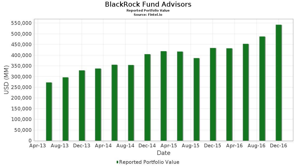 BlackRock Fund Advisors - 13F Holdings - Fintel io