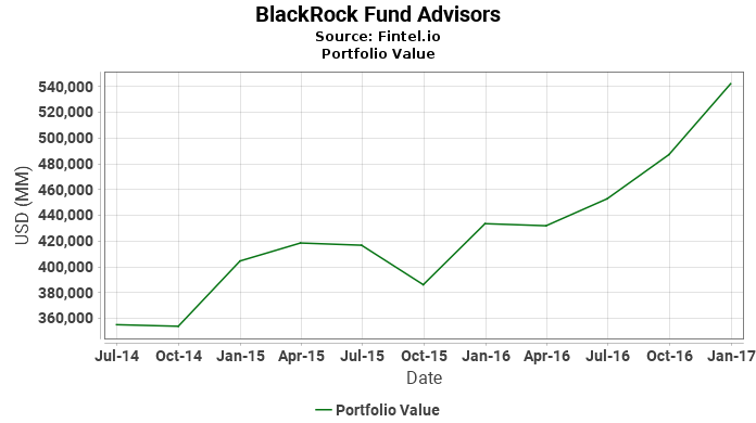 BlackRock Fund Advisors - Portfolio Value