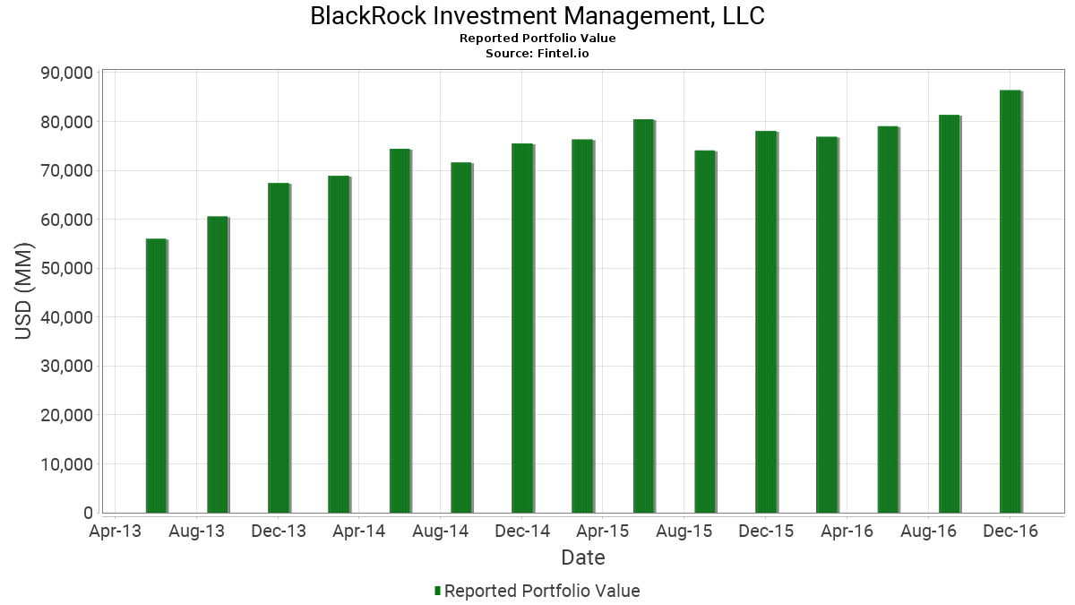 BlackRock Investment Management, LLC - 13F Holdings - Fintel io