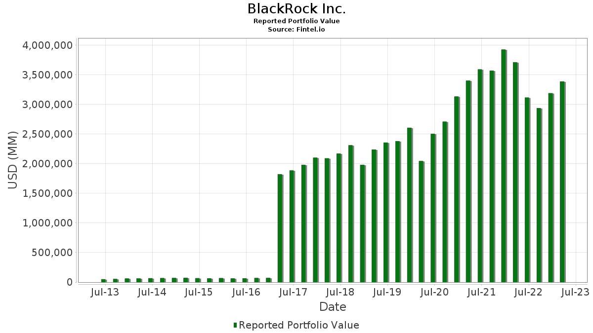 abd2cc78f BlackRock Inc. - 13F Holdings - Fintel.io